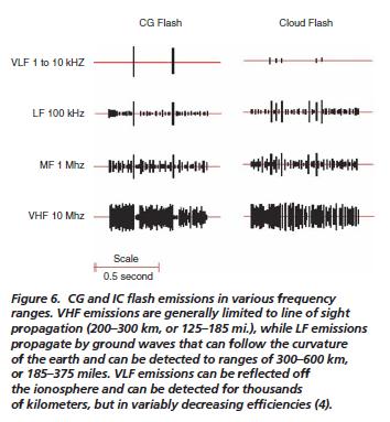 Lightning sensor - soil moisture sensor-lightning_via_radio.png
