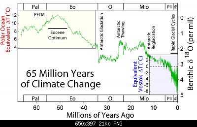 Temperature globali-65_myr_climate_change.png