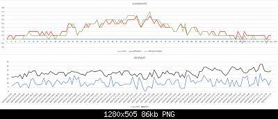 Arriva l'estate: confronto schermi solare-scostamenti-wind-gust-17-09-2020-tetto-forum.jpg