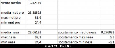 Arriva l'estate: confronto schermi solare-scost-medie-max-min-17-09-2020-suolo-forum.png