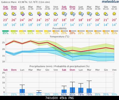 Marche Settembre 2020-screenshot_2020-09-19-previsioni-14-giorni-gabicce-mare.png