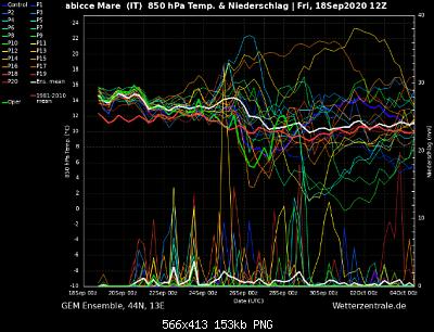 Marche Settembre 2020-screenshot_2020-09-19-wetterzentrale-de-diagramme-1-.png