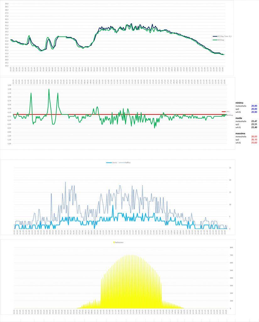 Arriva l'estate: confronto schermi solare-immagine.jpg