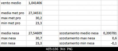 Arriva l'estate: confronto schermi solare-scost-medie-max-min-19-09-2020.png