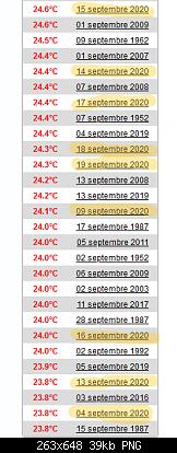Settembre 2020: anomalie termiche e pluviometriche-screenshot_2020-09-20-climatologie-globale-en-septembre-brindisi-infoclimat.png