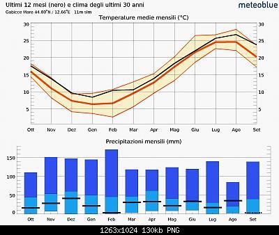 Marche Settembre 2020-meteogram_currentonclimate_hd.jpg