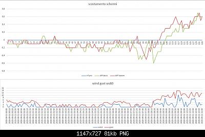 Arriva l'estate: confronto schermi solare-scostamenti-wind-gust-21-09-2020.png