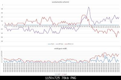 Arriva l'estate: confronto schermi solare-scost-wind-gust-post-2-21-09-2020.png
