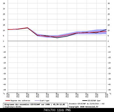 Settembre 2020: analisi e discussioni dei modelli-ens-850_ecmwf.png