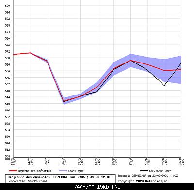 Settembre 2020: analisi e discussioni dei modelli-ens-500_ecmwf.png