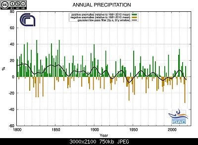 Clima , estremi ed eventi storici periodo 1930/1949-mean_yr_ita_pcp_met.jpg