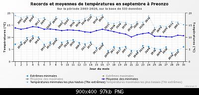 Settembre 2020: anomalie termiche e pluviometriche-graphique_infoclimat.fr-9-.png