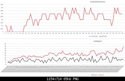 Arriva l'estate: confronto schermi solare-scost-nesa-wind-gust-25-09-2020-post-2.png