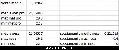 Arriva l'estate: confronto schermi solare-scost-medie-max-min-26-09-2020-post-2.png