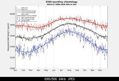 Settembre 2020: anomalie termiche e pluviometriche-img_20200926_132547.jpg