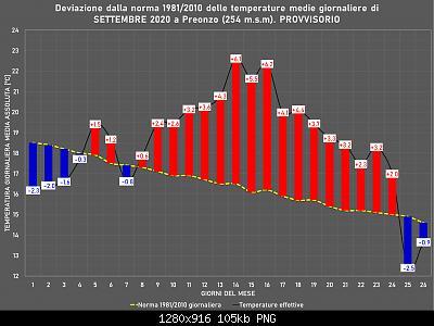 Settembre 2020: anomalie termiche e pluviometriche-immagine.jpg