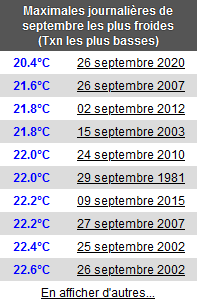 Settembre 2020: anomalie termiche e pluviometriche-firefox_screenshot_2020-09-27t09-32-19.631z.png