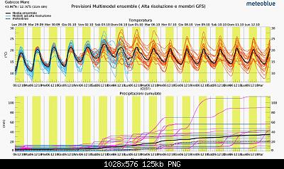 Marche Settembre 2020-screenshot_2020-09-28-previsioni-multimodel-ensemble-per-gabicce-mare.png