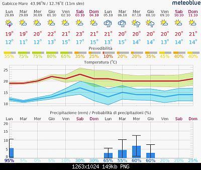 Marche Settembre 2020-meteogram_14day_hd.jpg