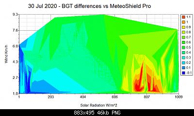 Arriva l'estate: confronto schermi solare-bgt_contour_vs_meteoshield.png