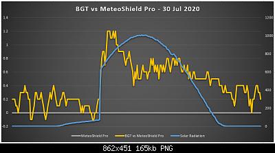 Arriva l'estate: confronto schermi solare-bgt_vs_meteoshield.png
