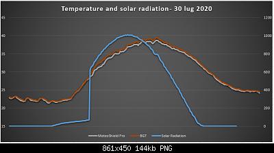 Arriva l'estate: confronto schermi solare-temp_solar.png