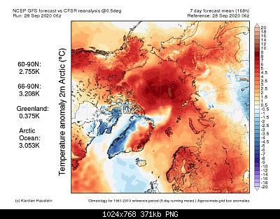 Artico verso l'abisso... eppure lo dicevamo che...-anom2m_mean_arctic.png