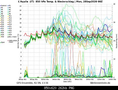 Ottobre e Novembre 2020: analisi e discussione dei modelli autunnali-ens_image.png