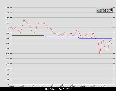Settembre 2020: anomalie termiche e pluviometriche-zt-brindisi-settembre-2020.png