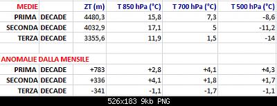 Settembre 2020: anomalie termiche e pluviometriche-anomalie-medie-settembre-2020.png