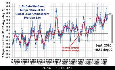 Temperature globali-uah_lt_1979_thru_september_2020_v6.jpg