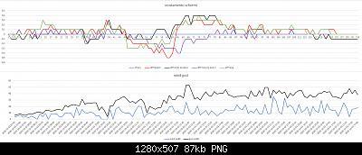 Arriva l'estate: confronto schermi solare-scostamento-schermi-wind-gust-02-10-2020-.jpg
