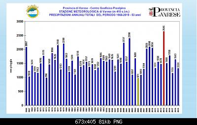 Seguiamo qui il forte peggioramento del 02-05 Ottobre-screenshot_2020-10-02-statistiche-meteorologiche-centro-geofisico-prealpino.png