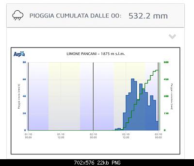 Seguiamo qui il forte peggioramento del 02-05 Ottobre-screenshot_2020-10-03-webmeteo-arpa-piemonte.png