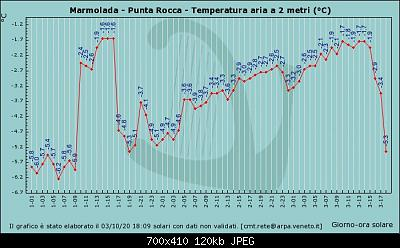 Il calo del ghiacciaio della Marmolada-graf_41_temp.jpg