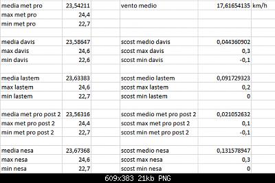 Arriva l'estate: confronto schermi solare-scost-medie-max-min-03-10-2020-forum.png