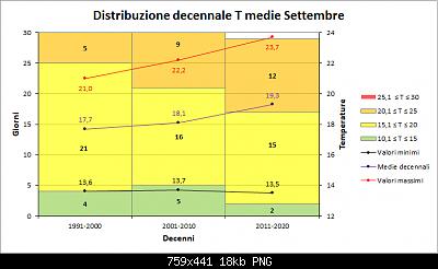 Nowcasting FVG - Veneto Orientale e Centrale OTTOBRE 2020-decenni_medie.png