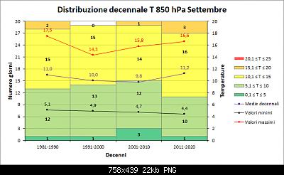 Nowcasting FVG - Veneto Orientale e Centrale OTTOBRE 2020-decenni_t850.png