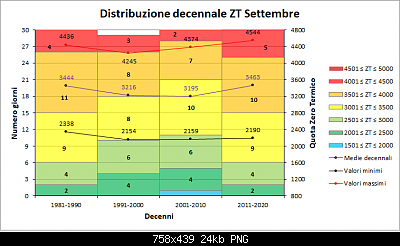 Nowcasting FVG - Veneto Orientale e Centrale OTTOBRE 2020-decenni_zt.png