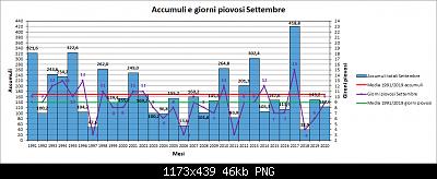 Nowcasting FVG - Veneto Orientale e Centrale OTTOBRE 2020-pioggia.png