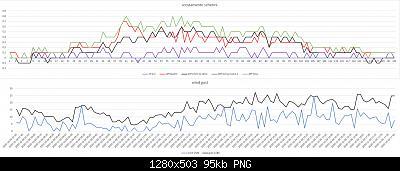 Arriva l'estate: confronto schermi solare-scostamento-schermi-wind-gust-04-10-2020-forum.jpg