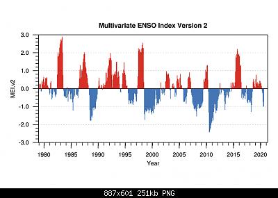 Temperature globali-meiv2.timeseries-4-.png