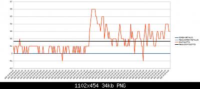 Wh3x-ep con sonda in metallo vs wh3x-ep con sonda in plastica-8-10-20-scostamento.png
