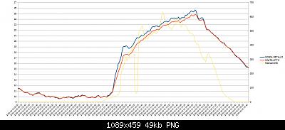 Wh3x-ep con sonda in metallo vs wh3x-ep con sonda in plastica-10-10-20-temperatura-radiazione.png