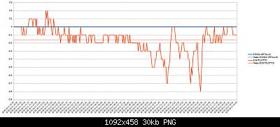 Wh3x-ep con sonda in metallo vs wh3x-ep con sonda in plastica-12-10-2020-scostamento.png