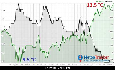 MeteoTracker - la stazione meteo mobile-graph_con_logo.png