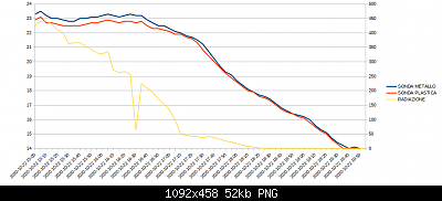 Wh3x-ep con sonda in metallo vs wh3x-ep con sonda in plastica-22-10-2020-temp.png