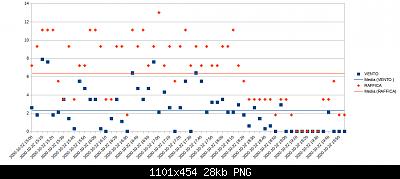 Wh3x-ep con sonda in metallo vs wh3x-ep con sonda in plastica-22-10-20-wind.png