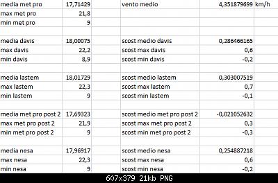 Arriva l'estate: confronto schermi solare-scost-medie-max-min-23-10-2020-forum.png