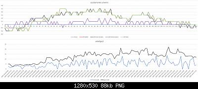 Arriva l'estate: confronto schermi solare-scost-schermi-wind-gust-24-10-2020-forum.jpg
